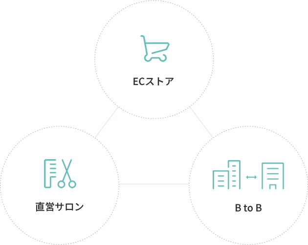 3つの事業 ECストア・直営サロン・BtoB